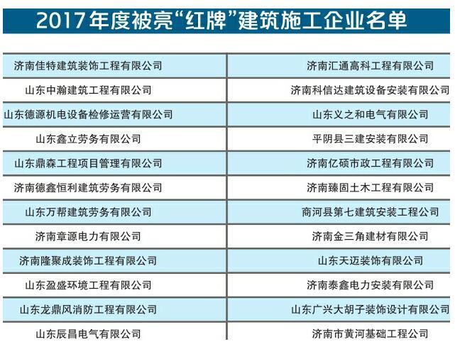 存安全生产投入不足等问题 济南24家建筑施工企业被亮红牌