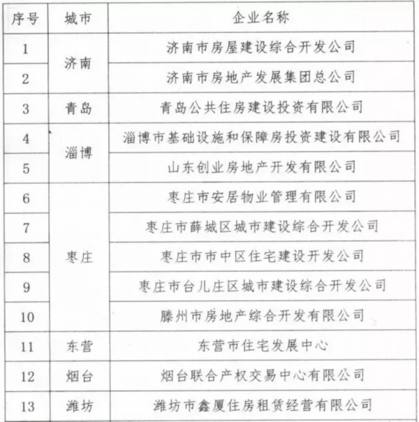 新风向!山东32家国企将试水住房租赁 滨州一家!
