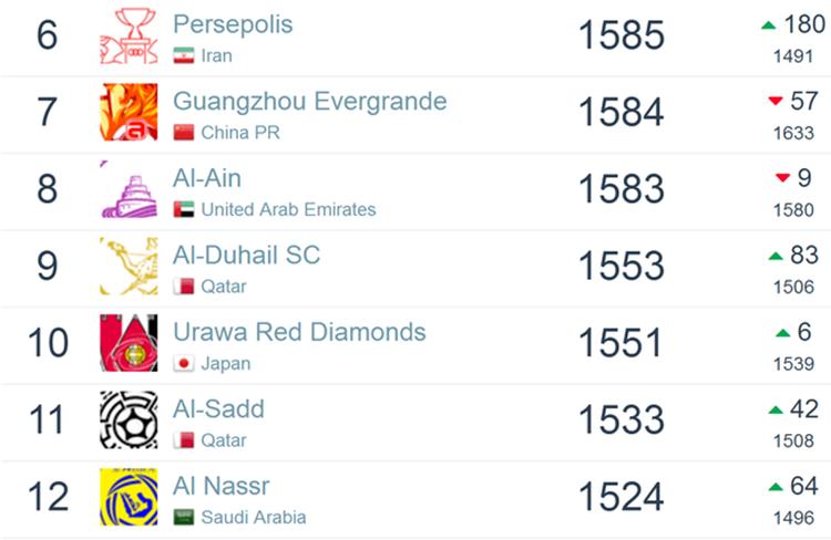 亚洲俱乐部排名:恒大创新低 中超10队跻身百强