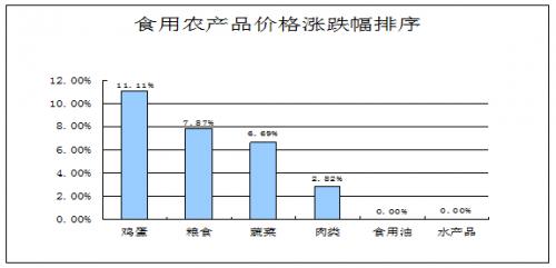 12月份泰安市菜价均价2.71元/斤