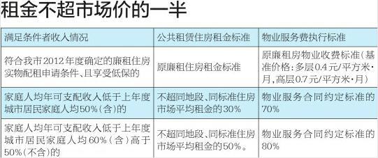 济南出台公租房新规:先摇号排序不再实施轮候 一次有效
