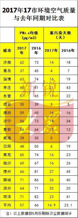 """2017山东""""气质""""提升 重污染同比减少8.2天"""