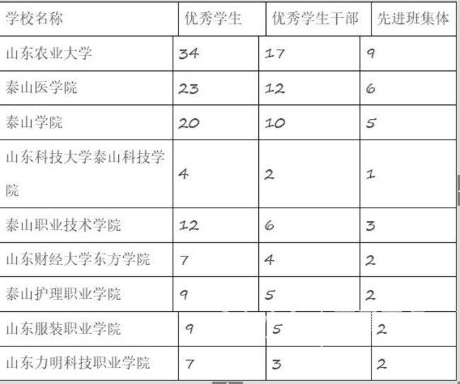 全省高校评选优秀学生 涉泰9所高校名额不少