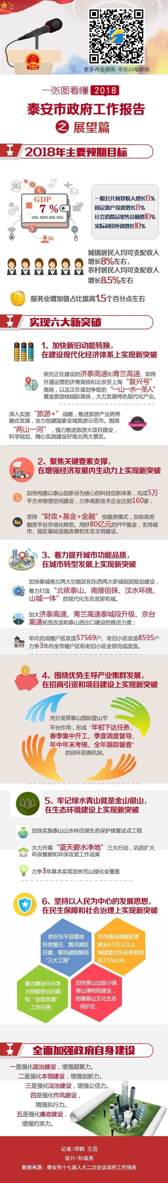 政府工作报告zhanwang.jpg
