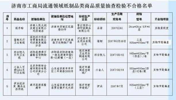 济南大润发 沃尔玛 北京华联等超市销售纸制品不合格