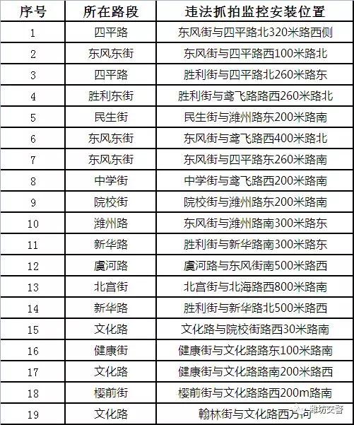 潍坊新增73处抓拍球机 乱停车当心被拍!