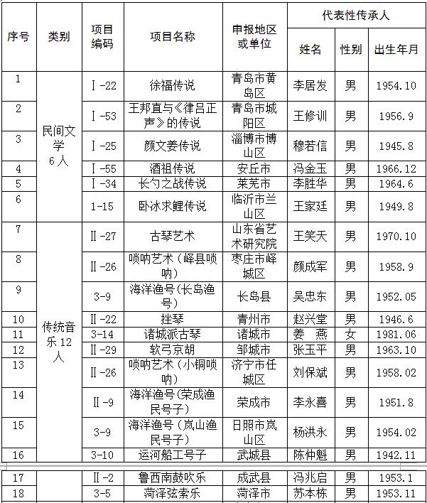 滨州五项上榜!第五批省级非遗传承人推荐名单公示