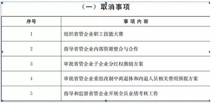 """山东省国资委""""以管资本为主"""",取消5项监管事项"""
