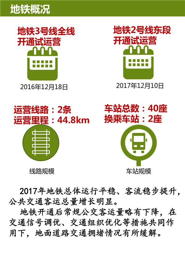青岛地铁建设计划公布 年底实现4条地铁线网运营