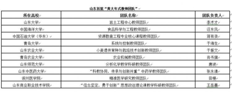"""山东十高校教师团队荣膺""""黄大年式团队"""""""