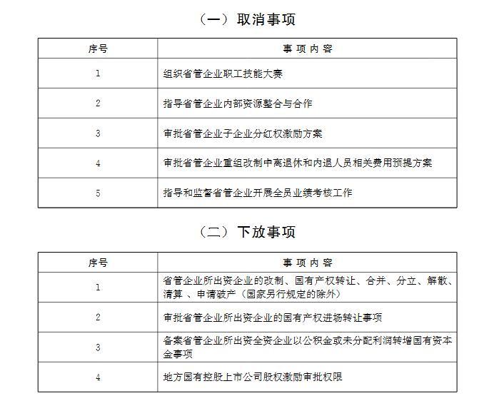 山东精简9项国资监管事项 上市公司股权激励审批权下放