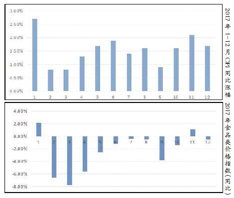 聊城2017年CPI同比上涨1.5%  较全国涨幅低0.1个百分点
