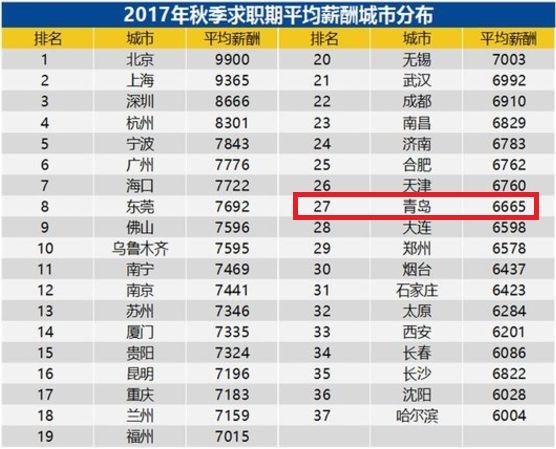青岛平均工资又涨了 这个行业高达2万!速戳