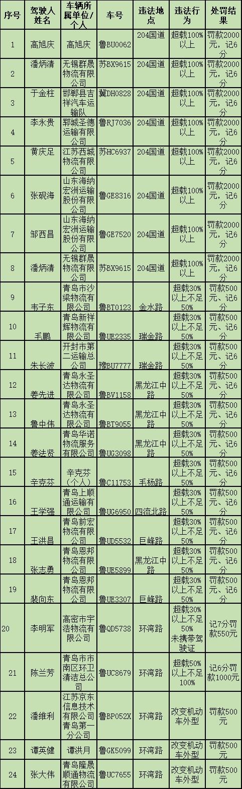 【畅安青岛】24名司机被曝光 大货车组团闯关