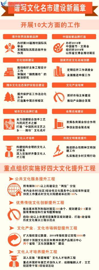 落实《政府工作报告》重点工作丨潍坊市让文化绽放更璀璨魅力