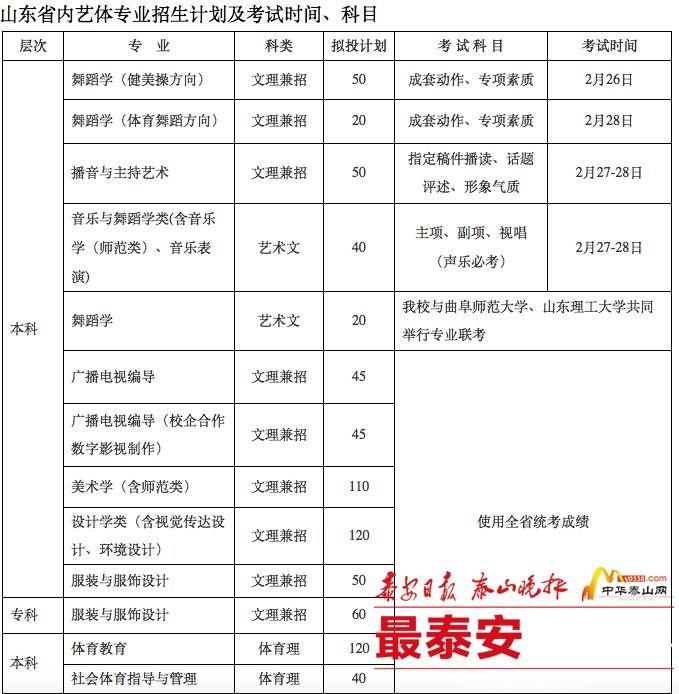 泰山学院艺体类专业考试2月1日至5日网报