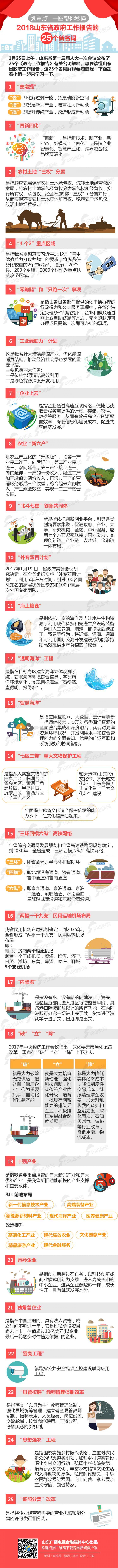 2018山东省政府工作报告的25个新名词.jpg