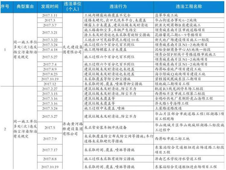 济南去年查办扬尘污染案件1276件 罚款2200余万元