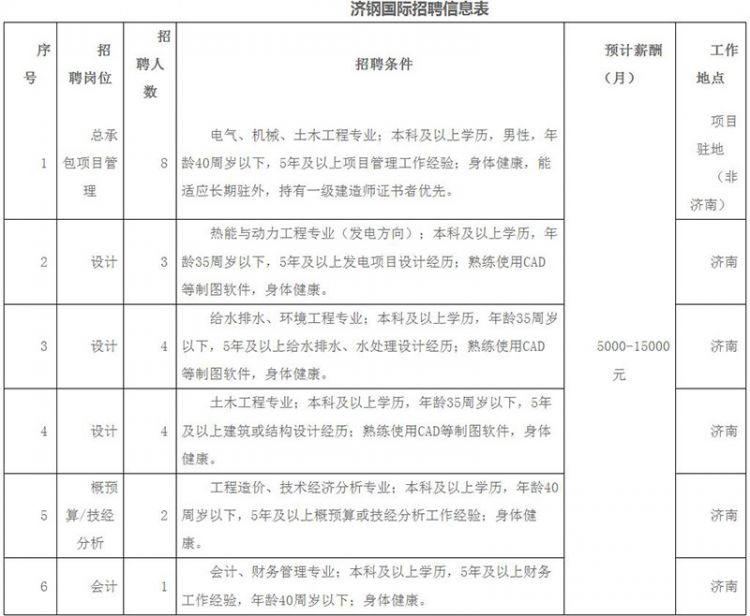 山东省属事业单位国企招聘 98个岗位月工资能拿1万5