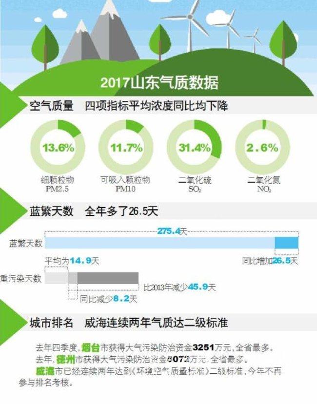 """山东""""气质""""改善定小目标:PM2.5要比去年降4.9%以上"""