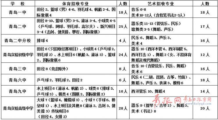 2018青岛局属中学体育艺术特长生计划公布(图)