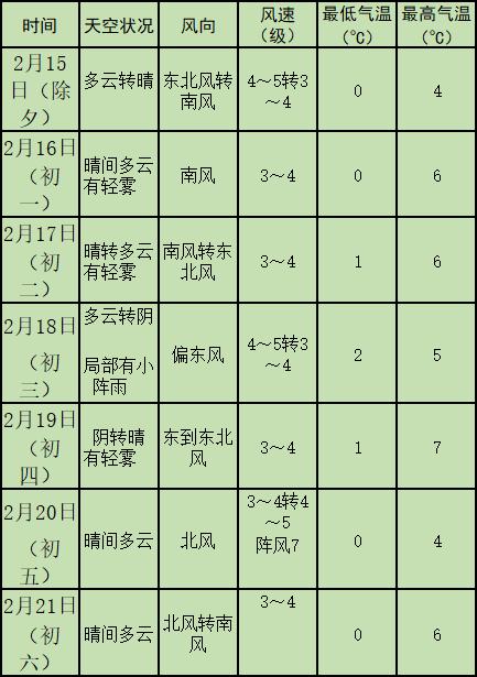 官方天气预报来了 春节期间青岛最高气温10℃