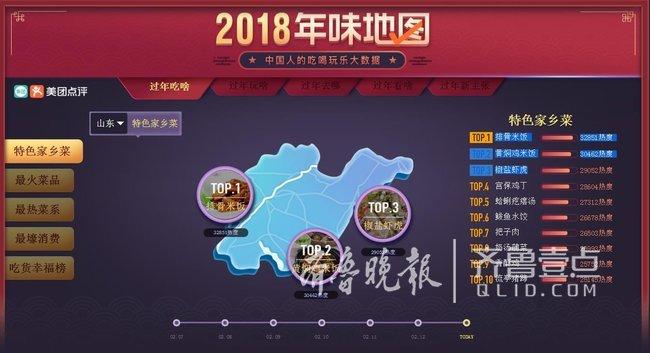 """美团2018""""年味地图""""热力图,山东人过年最爱吃啥?"""