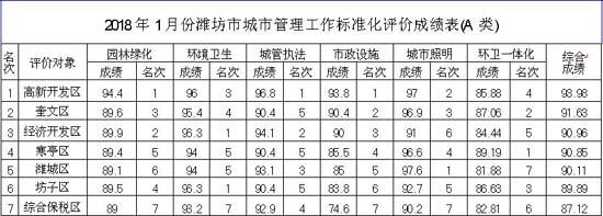 2018年1月份潍坊城市管理工作标准化评价情况通报
