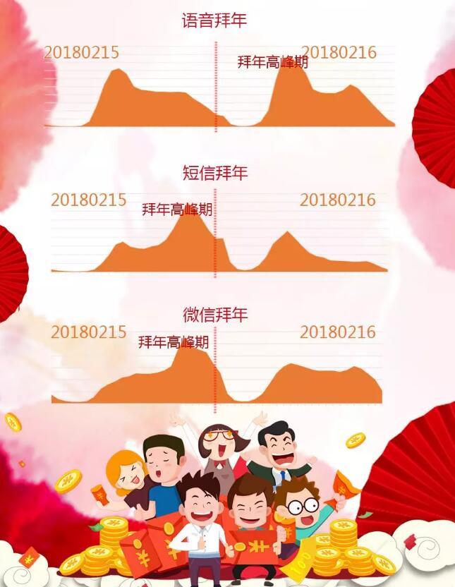 山东春节大数据:青岛烟台济南返乡人数最少!