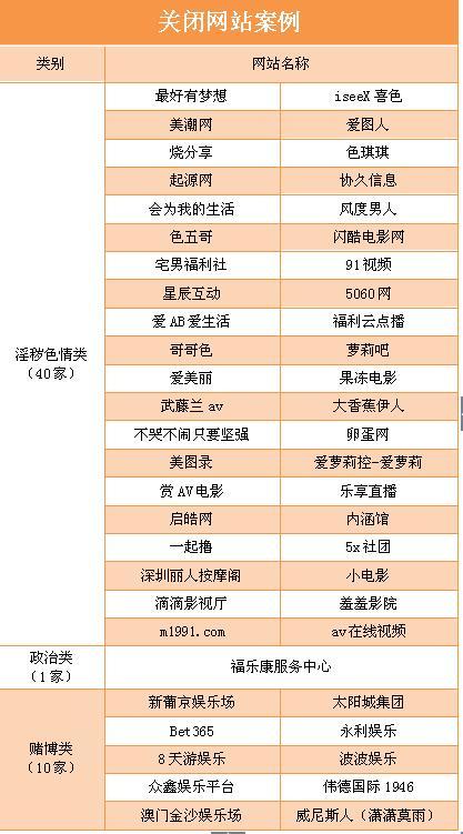 """""""齐鲁春风""""净网行动已关闭51个违法违规网站 看名单"""