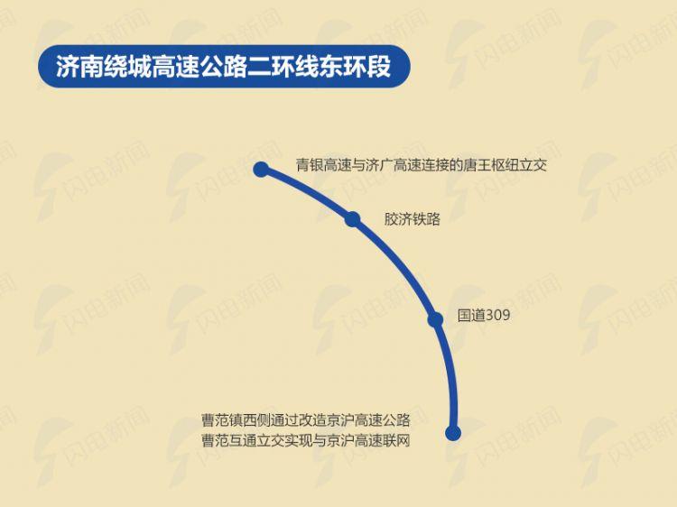 11济南绕城高速公路二环线东环段.jpg