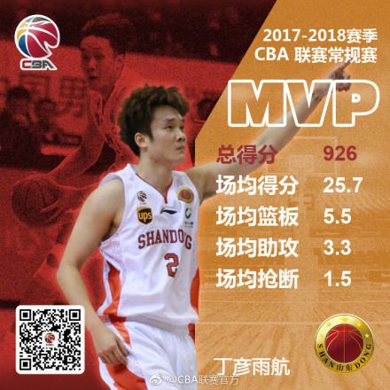 山东男篮丁彦雨航再加冕常规赛MVP
