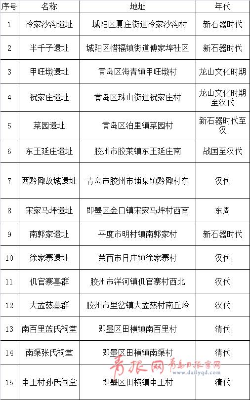 """青岛新添31处市级文保单位 有这些""""新面孔"""""""