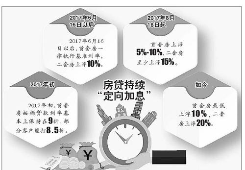 @济南买房人:利率又上调了!隔一年贷百万多还二三十万