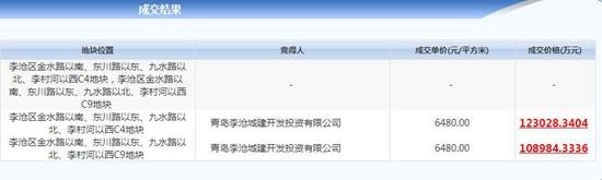 李沧城建开发投资有限公司23.2亿拿下李沧地块