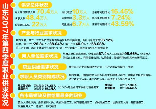 山东去年第四季度职业供求:十职业用工缺口大