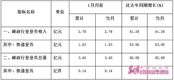 1月份潍坊邮政、快递业务收入2.78亿元 同比增长41.28%