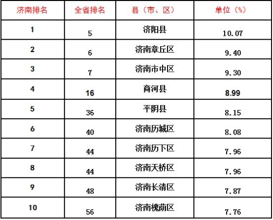 济南gdp是第几名_山东济南2019年一季度GDP出炉,拿到河南可排名第几