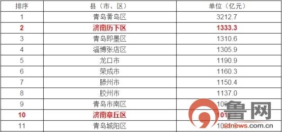 山东省县(市、区)2017年GDP排名 黄岛双冠加身、历下领跑济南
