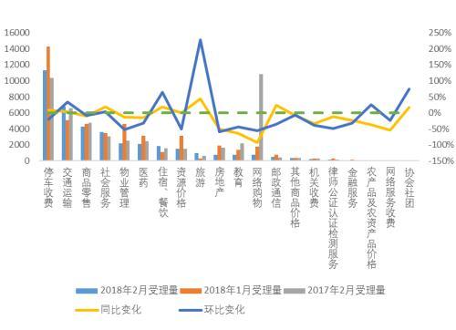 2月全国12358价格监管平台受理举报投诉等45535件