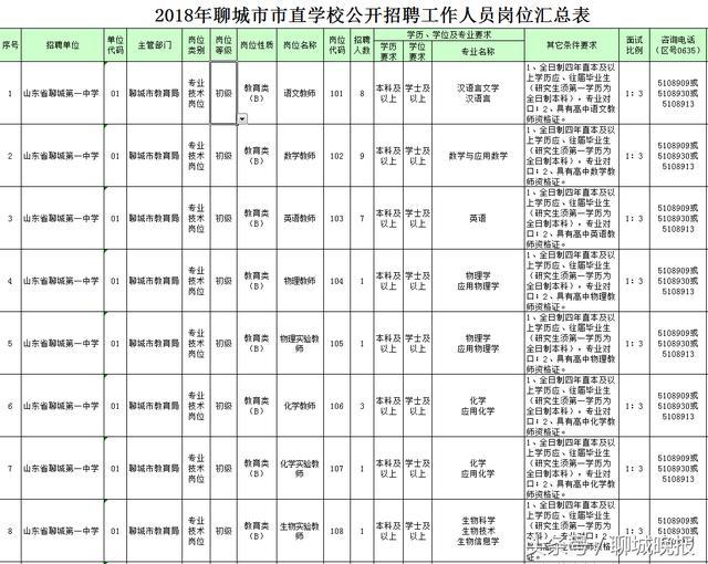 聊城市教育局直属学校今年招教师152人 3月23起网报
