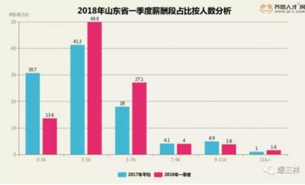 山东一季度平均月薪:济南5630元,最赚钱行业破两万