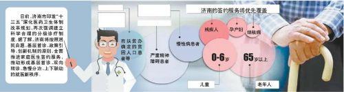 济南将建立就医新秩序 力争2020年前签约服务全覆盖(图)