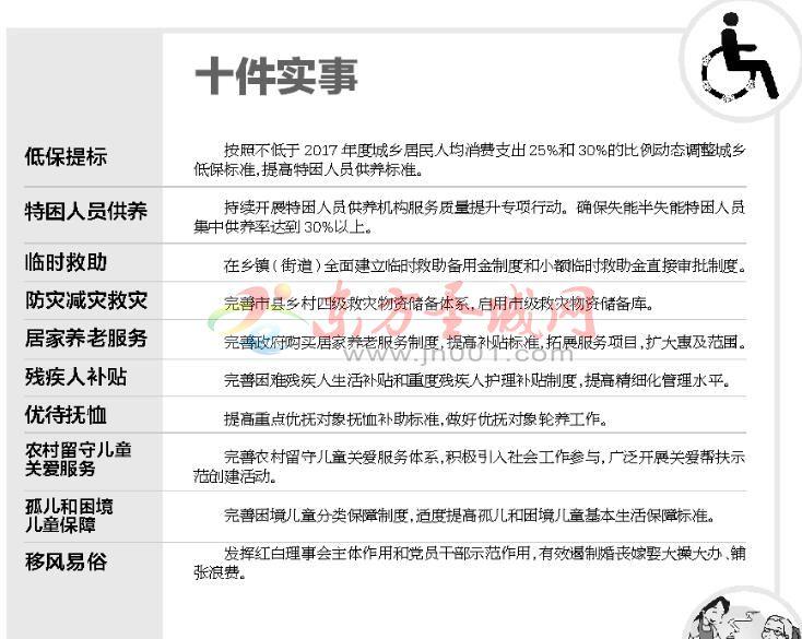 """济宁市再发一拨惠民""""大礼包""""提高困境儿童基本生活保障标准"""