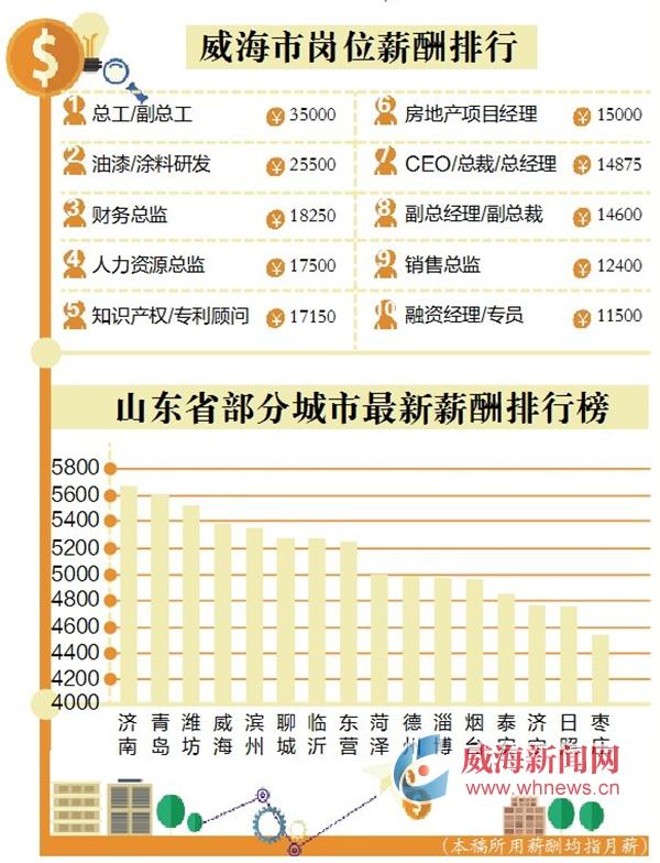 2018年山东省威海市最新平均月薪为5374元