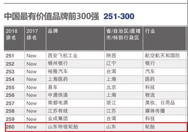 中国大陆轮胎品牌价值第一,是谁?