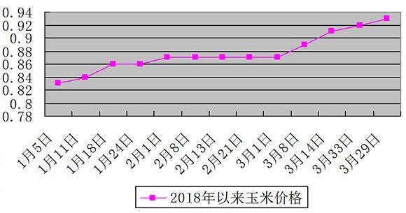 同时,对于夏津县睿源大型养猪场的监测数据显示,1月12日生猪价格市场