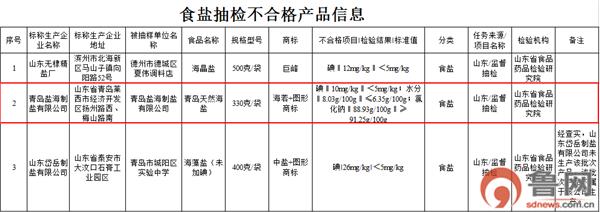 山东省食药监抽检3批次食盐不合格 青岛盐海制盐有限公司上黑榜