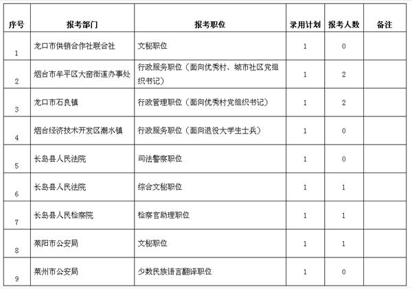 烟台公务员招考9个职位因报名人数不足取消