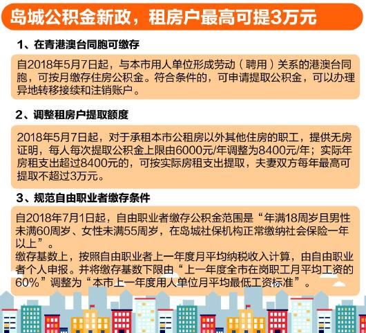 青岛公积金出新政:租房夫妻一年最高可提3万元